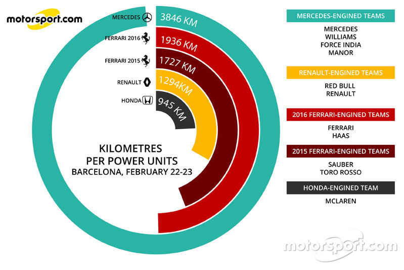 Kilometers per power unit 22-23rd